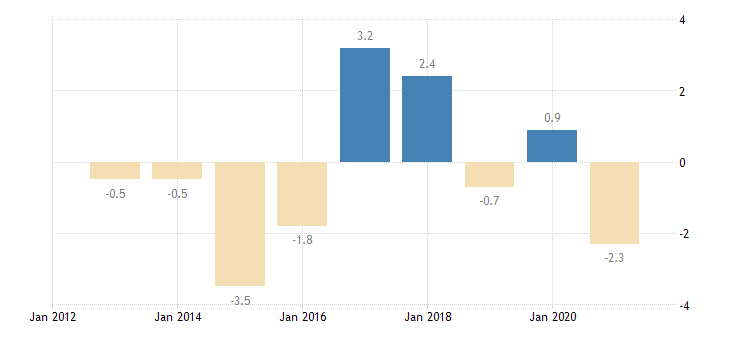 latvia private sector credit flow loans non financial corporations non consolidated eurostat data