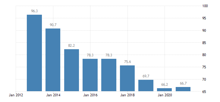 latvia private sector debt consolidated eurostat data