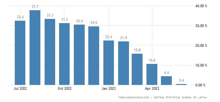 Latvia Producer Prices Change