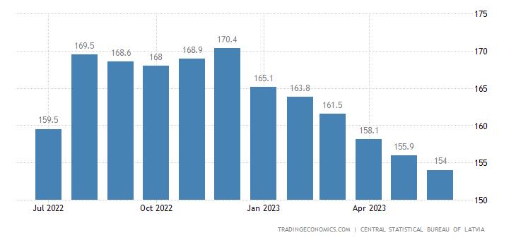 Latvia Producer Prices