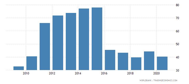 latvia provisions to nonperforming loans percent wb data