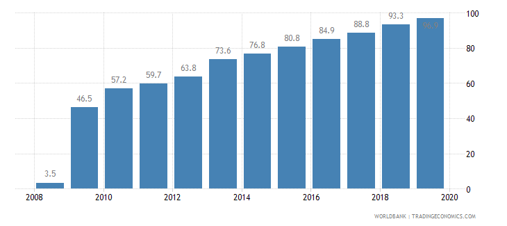 latvia public credit registry coverage percent of adults wb data