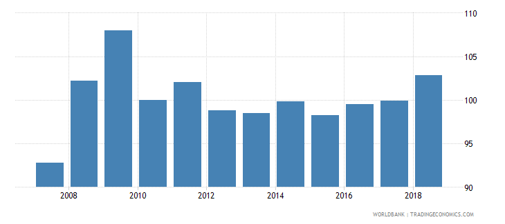 latvia real effective exchange rate wb data
