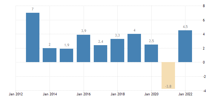 latvia real gdp growth rate eurostat data