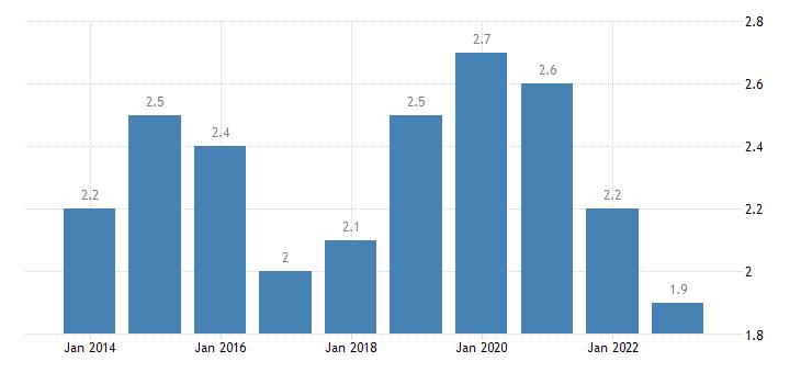 latvia residential construction eurostat data