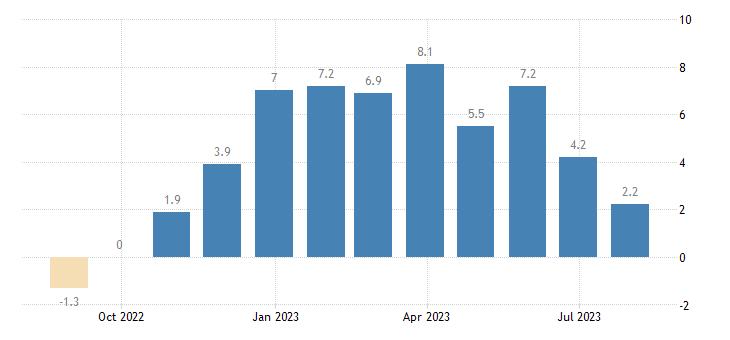 latvia retail confidence indicator eurostat data