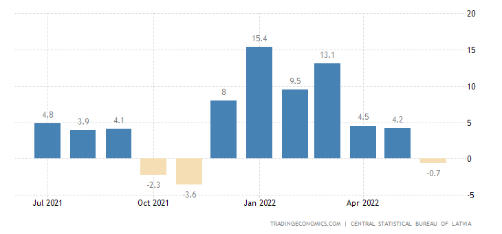 Latvia Retail Sales YoY