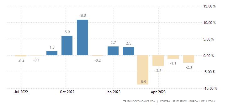 Latvia Retail Sales YoY