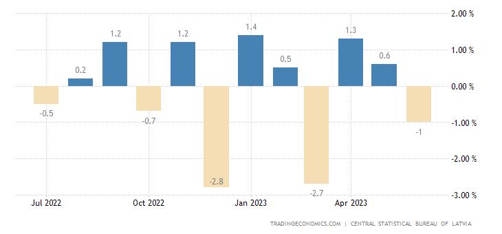 Latvia Retail Sales MoM