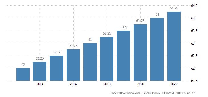 Latvia Retirement Age - Women