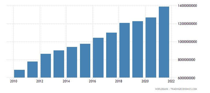 latvia revenue excluding grants current lcu wb data