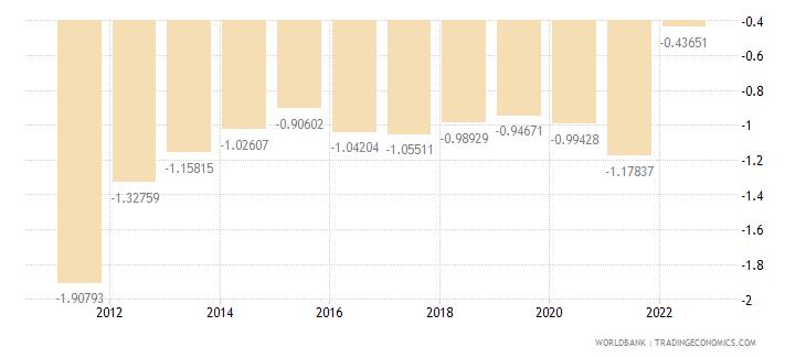latvia rural population growth annual percent wb data
