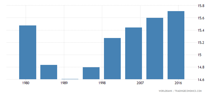 latvia rural population male percent of total wb data