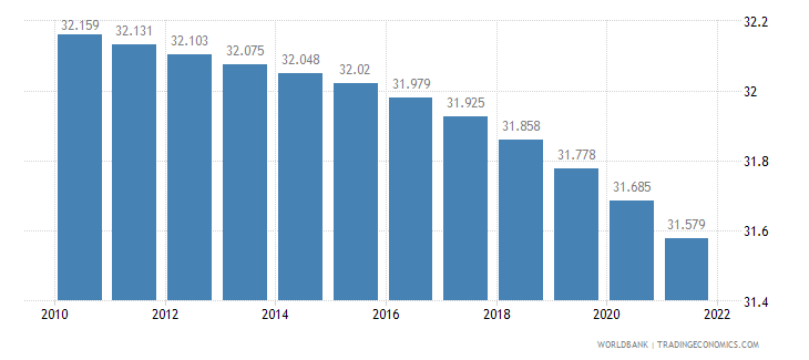 latvia rural population percent of total population wb data