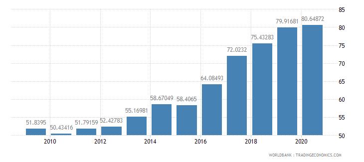 latvia school enrollment tertiary male percent gross wb data