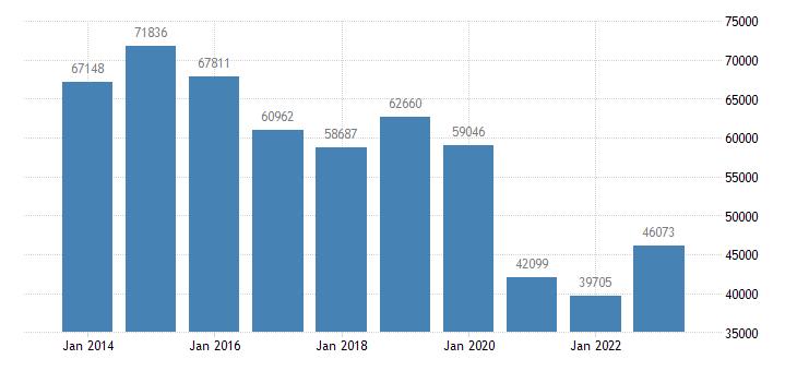 latvia sea transport of goods eurostat data