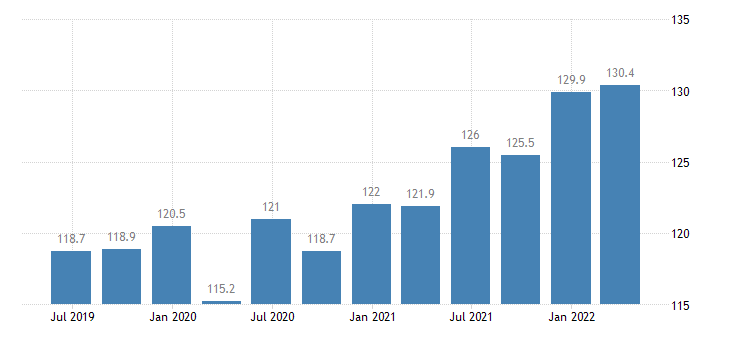 latvia service producer prices legal accounting management consultancy activities eurostat data
