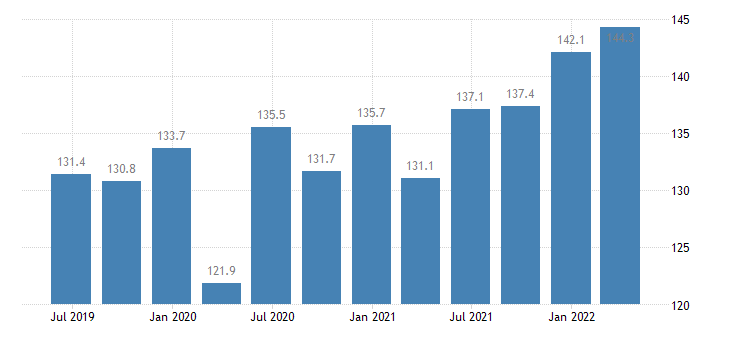 latvia service producer prices management consultancy activities eurostat data