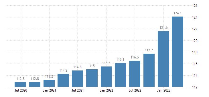 latvia service producer prices telecommunications eurostat data