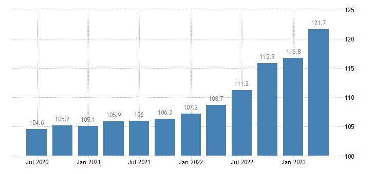 latvia service producer prices warehousing storage eurostat data