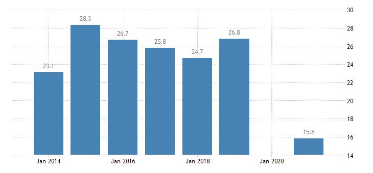 latvia severe housing deprivation rate tenant rent at market price eurostat data