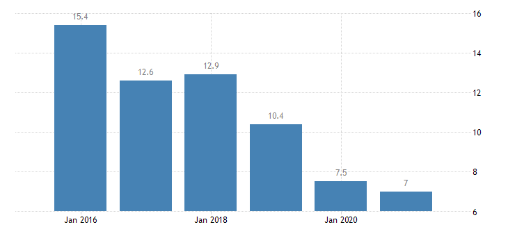 latvia severe material deprivation rate eurostat data