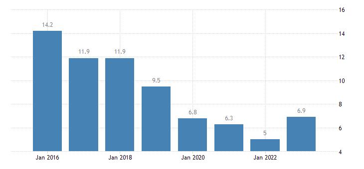 latvia severe material deprivation rate males eurostat data