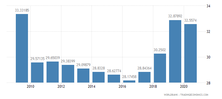 latvia social contributions percent of revenue wb data