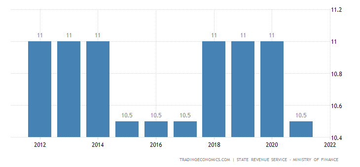 Latvia Social Security Rate For Employees