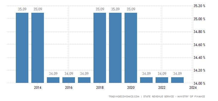 Latvia Social Security Rate