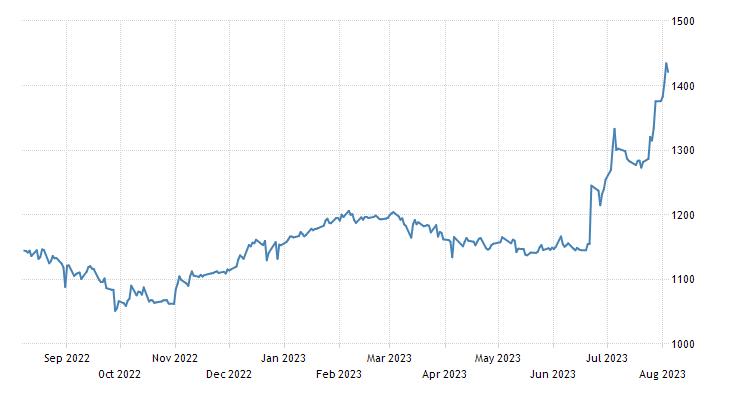 Latvia Stock Market Index (OMX Riga)