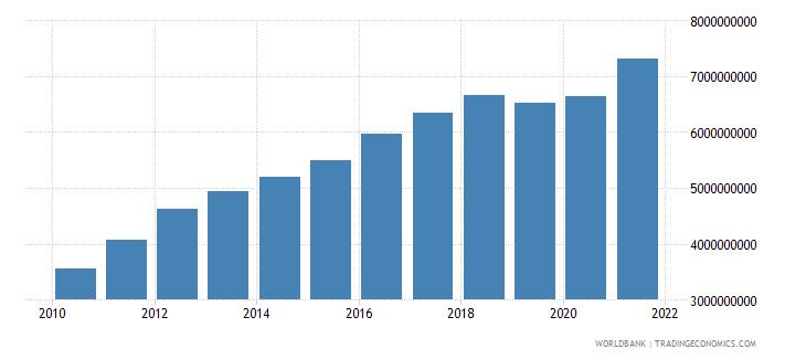 latvia tax revenue current lcu wb data