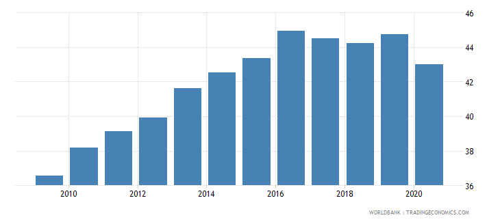 latvia taxes on goods and services percent of revenue wb data