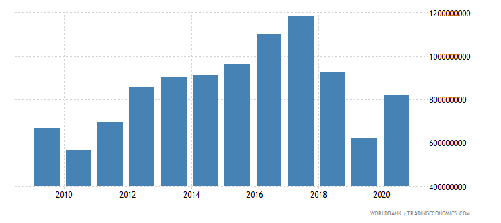 latvia taxes on income profits and capital gains current lcu wb data