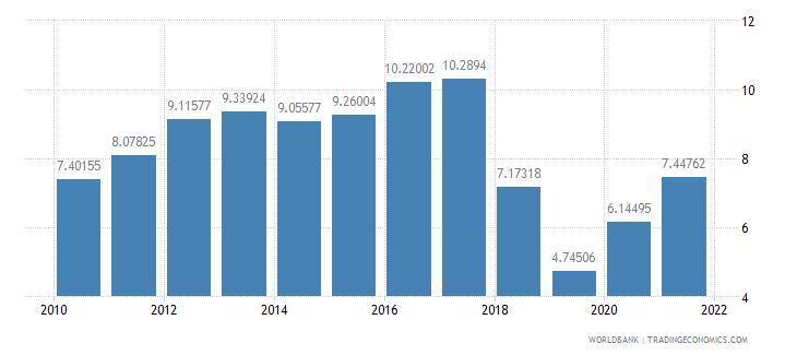 latvia taxes on income profits and capital gains percent of revenue wb data