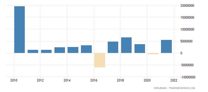 latvia taxes on international trade current lcu wb data