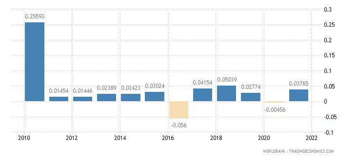 latvia taxes on international trade percent of revenue wb data