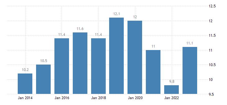 latvia taxes on production imports less subsidies eurostat data