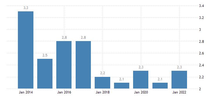 latvia temporary employees eurostat data