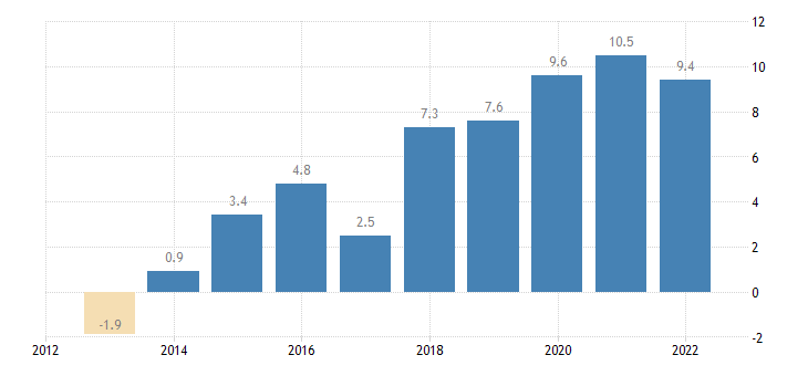latvia terms of trade exports of goods eurostat data