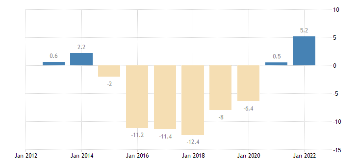 latvia terms of trade exports of services eurostat data