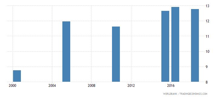latvia total alcohol consumption per capita liters of pure alcohol projected estimates 15 years of age wb data
