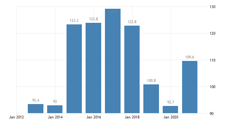 latvia total financial sector liabilities currency deposits eurostat data