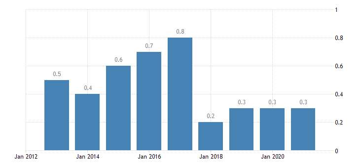 latvia total financial sector liabilities financial derivatives employee stock options eurostat data