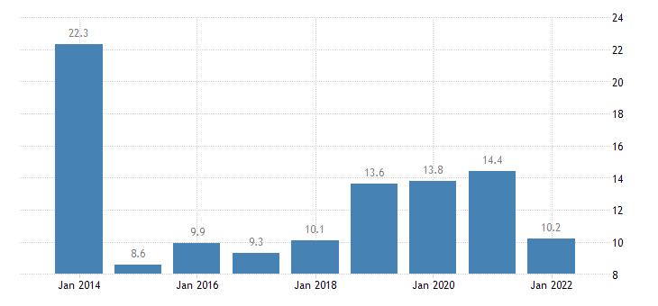 latvia total financial sector liabilities loans eurostat data