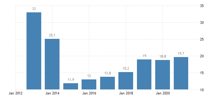 latvia total financial sector liabilities loans non consolidated eurostat data