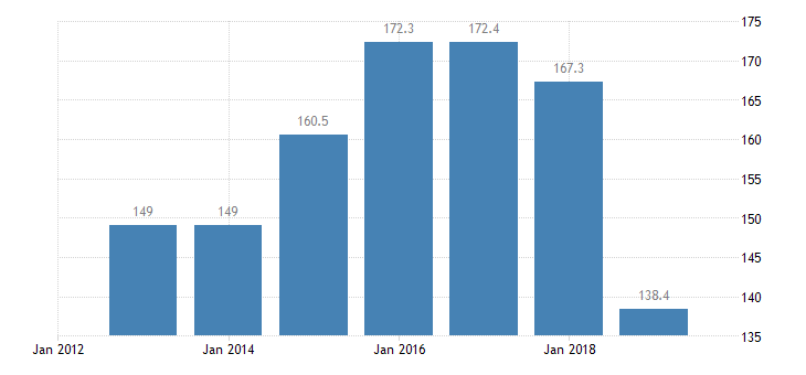 latvia total financial sector liabilities monetary financial institutions non consolidated eurostat data