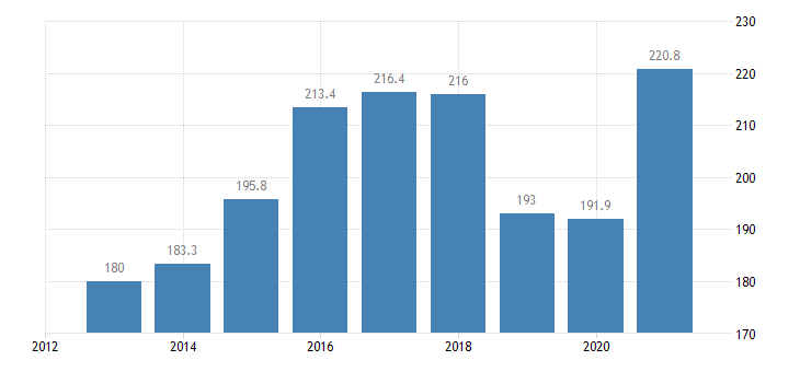 latvia total financial sector liabilities non consolidated eurostat data
