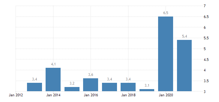 latvia total financial sector liabilities other accounts receivable payable eurostat data
