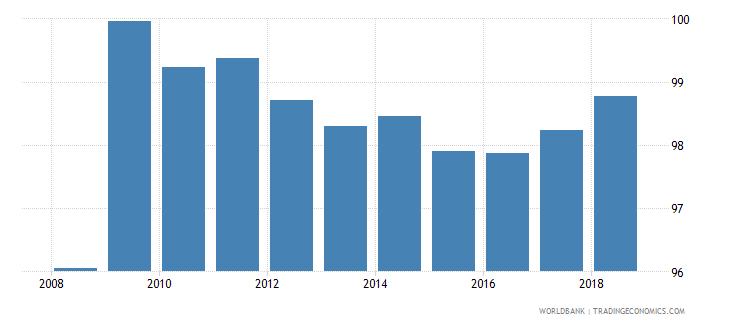 latvia total net enrolment rate lower secondary male percent wb data